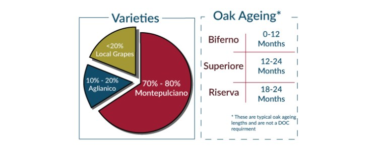 Biferno Rosso DOC Variety and Age