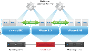 VMware VisioPPT Objects | Virtualization, Cloud, Infrastructure and all that stuff inbetween