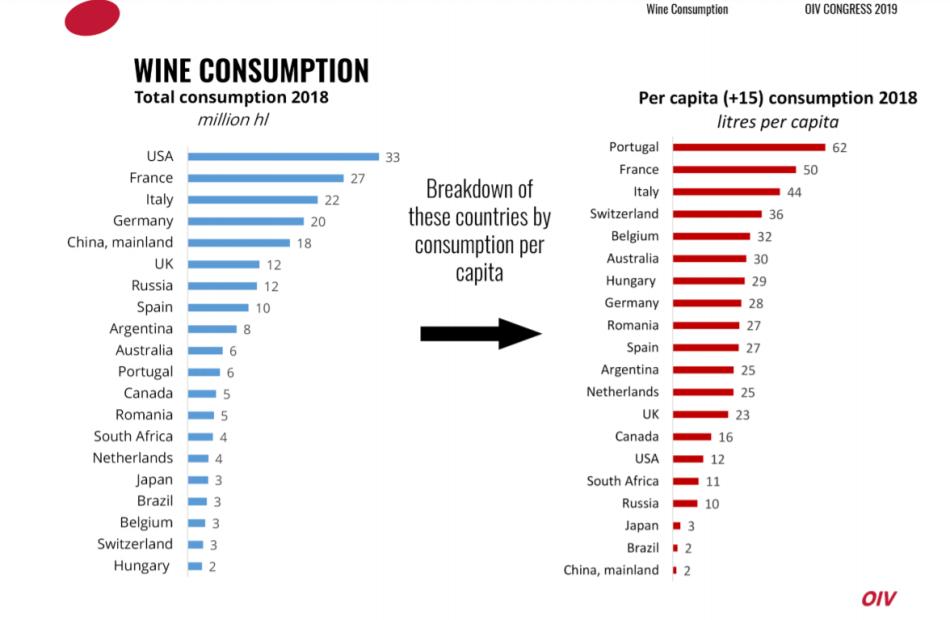 wine consumption OIV