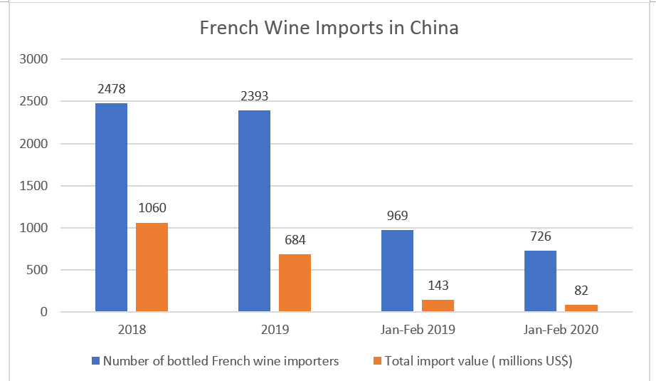 French wines in China