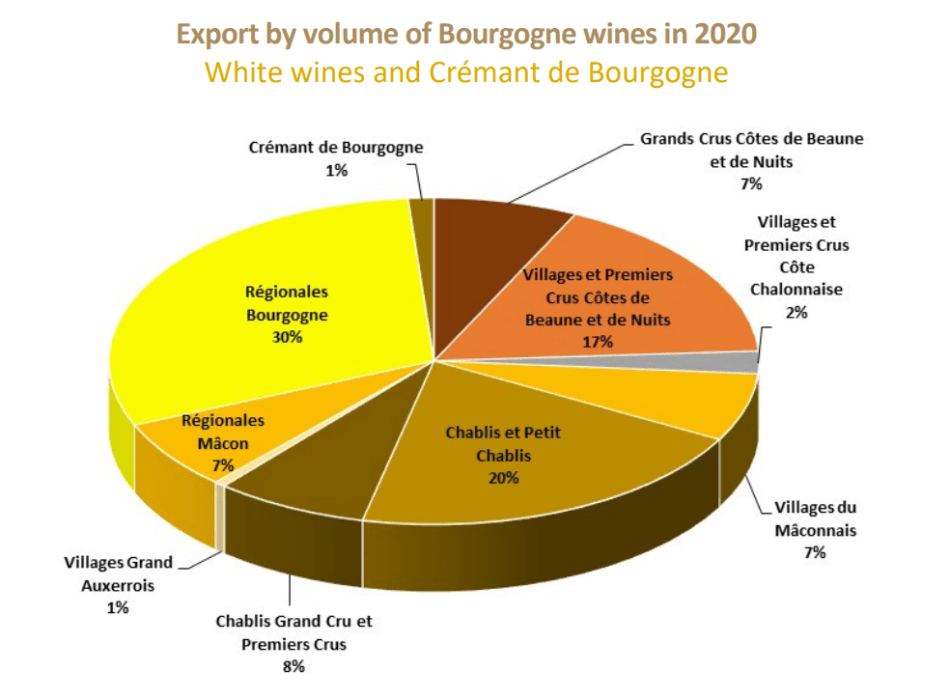 Export by volume of Bourgogne wines in 2020 (pic: BIVB)