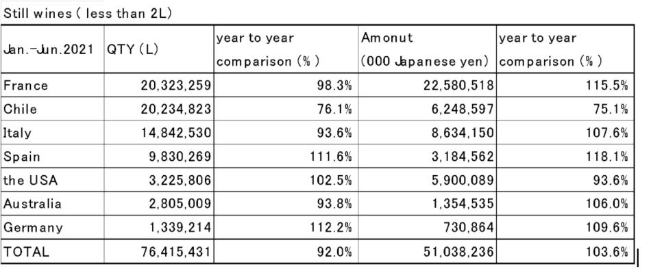 Japan's wine imports in H1 2020 (pic: screengrab)