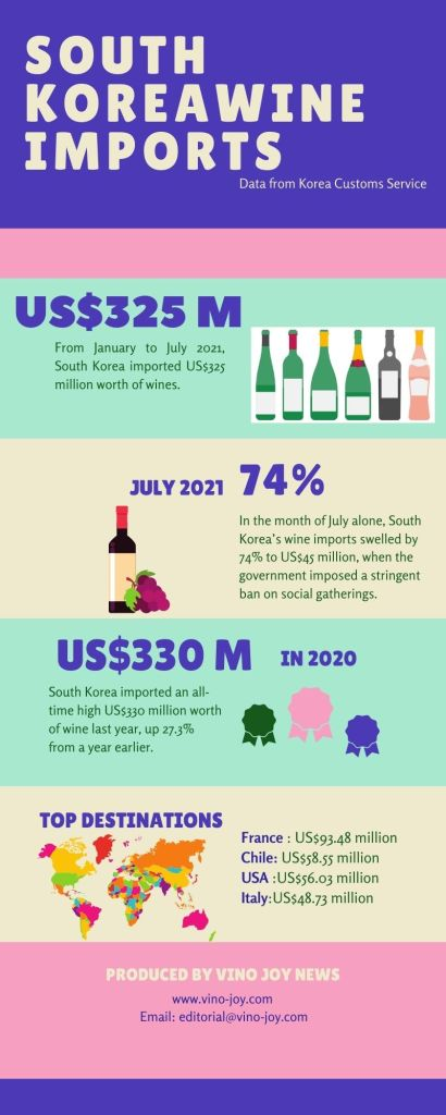 Korean wine imports (pic: Vino Joy News)
