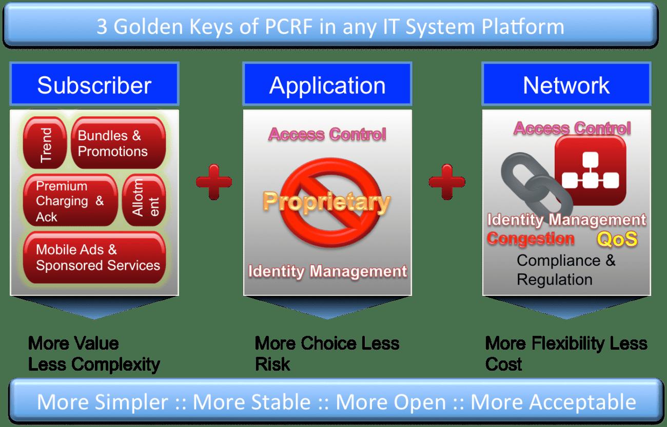 PCRF-PIC
