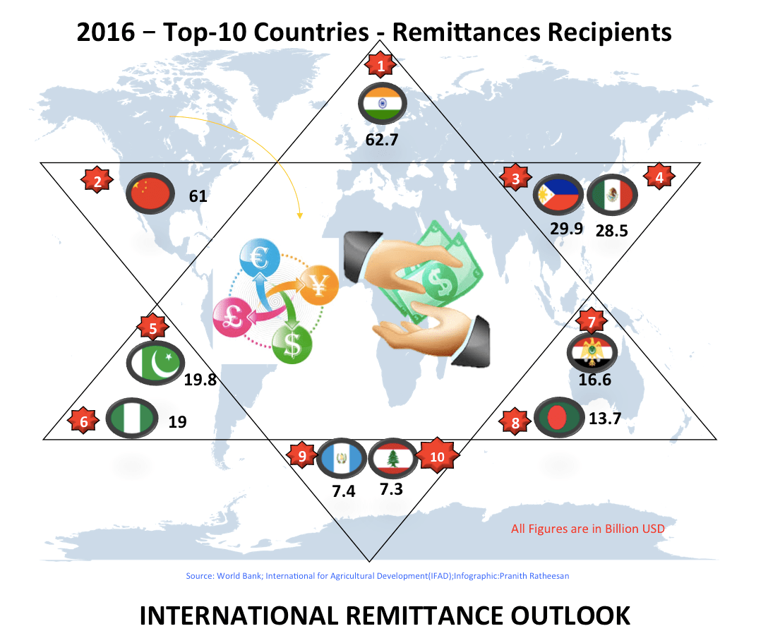 Remittance Services Market Overview, Trends and Outlook