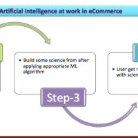 AI The Epicentre-of-eCommerce