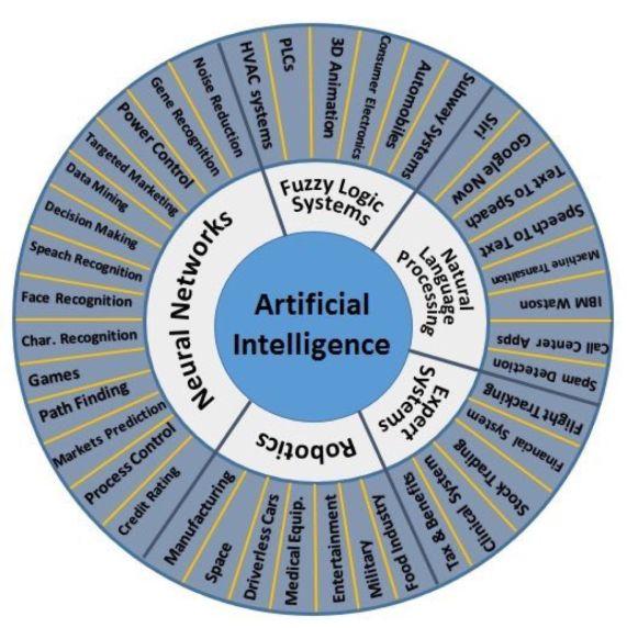 AI Circle