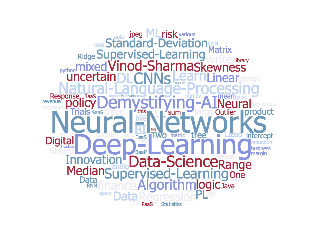 Demystifying AI, Machine Learning and Deep Learning
