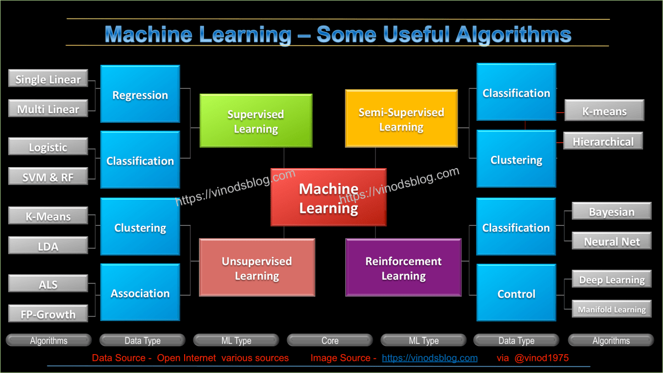 Useful Machine Learning Algorithms - Infographics. #AILabPage
