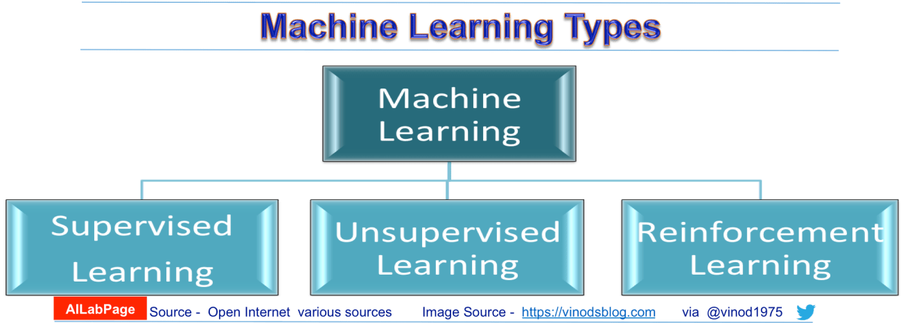 Supervised Machine Learning - Insider Scoop for labelled data.