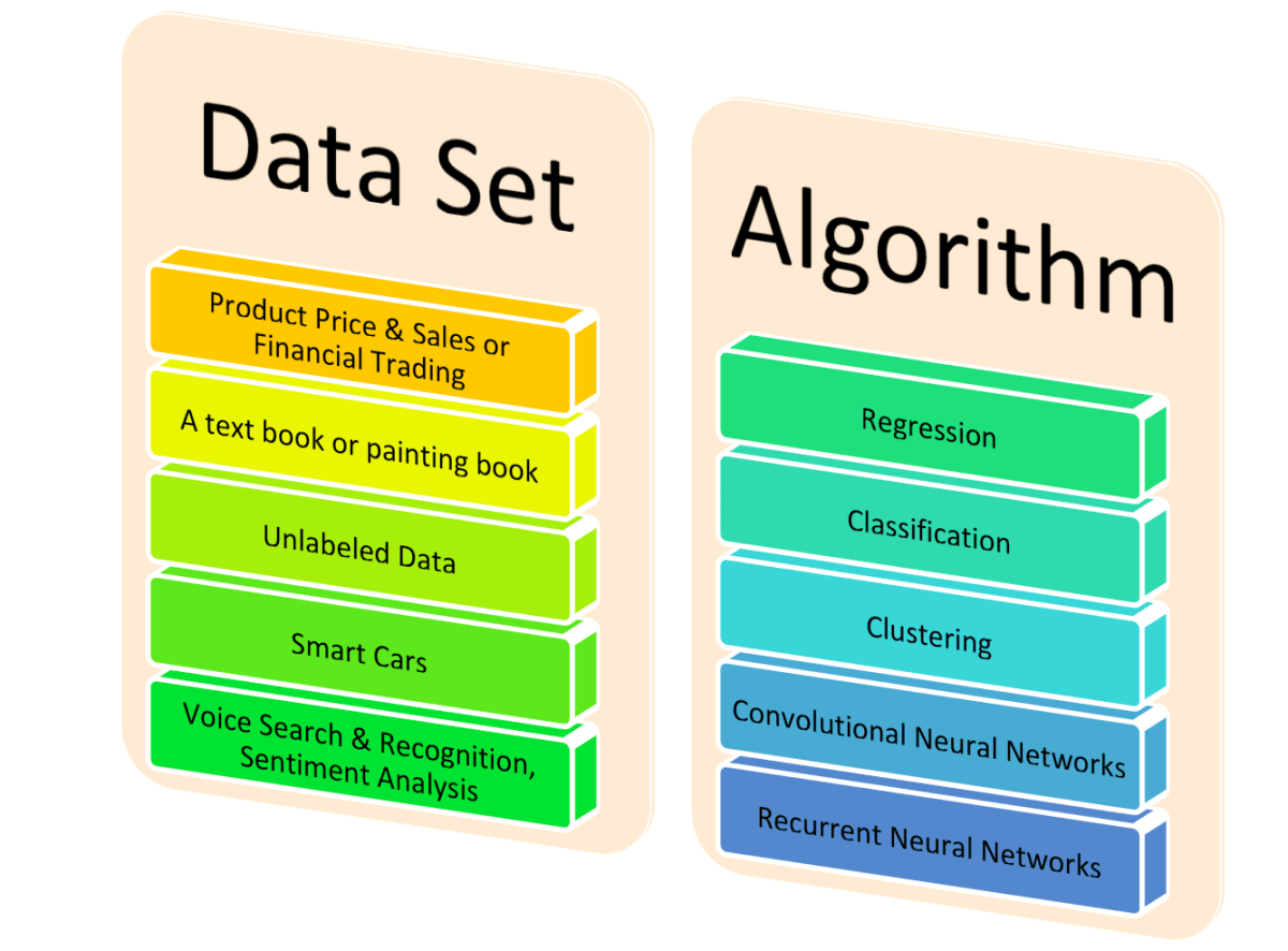 Machine Learning - Introduction to Its Algorithms - MLAlgos