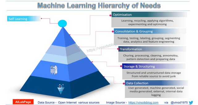Astonishing Hierarchy of Machine Learning Needs