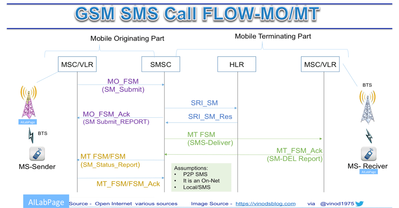 SMSCallFlow.png