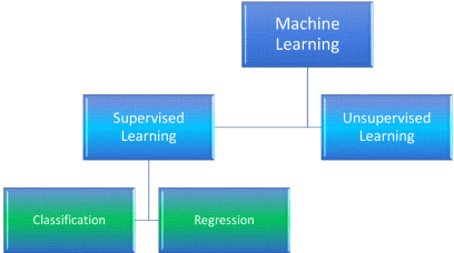 Difference Between Classification and Regression in Machine Learning.