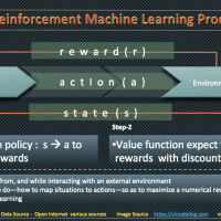 Machine Learning - Introduction to Reinforcement Learning