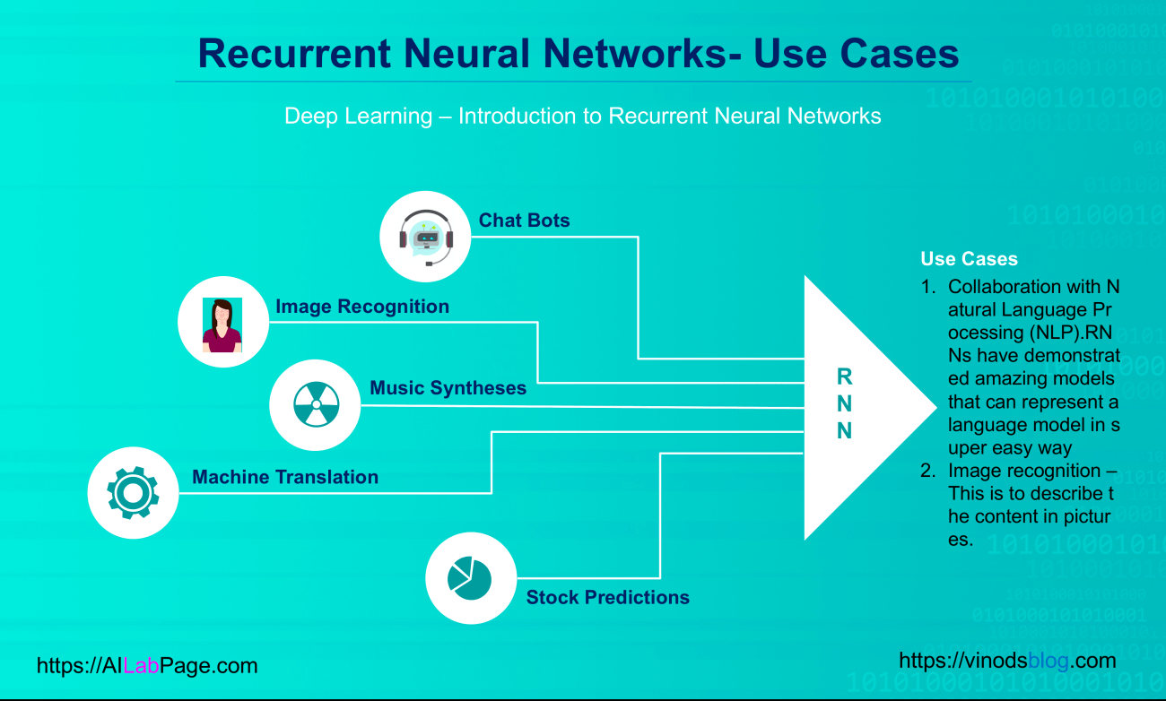 Deep Learning – Introduction to Recurrent Neural Networks | Vinod