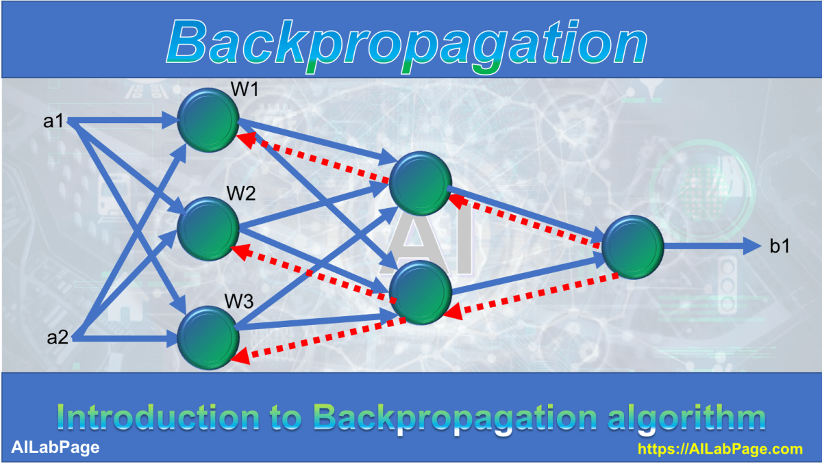 Deep Learning - Backpropagation Algorithm Basics