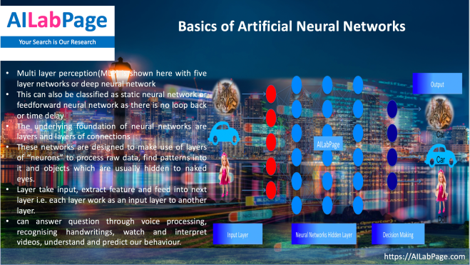 Deep Learning – Introduction to Artificial Neural Networks.