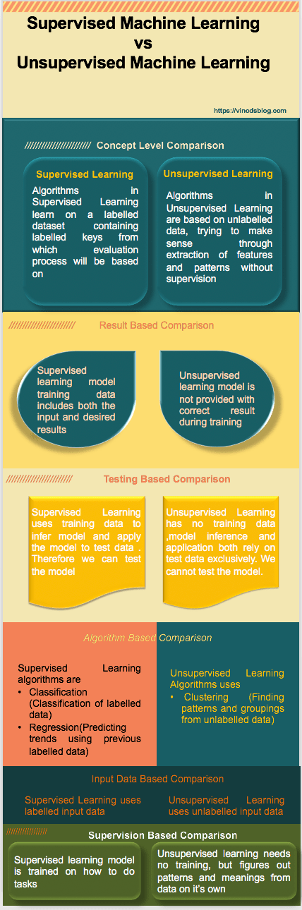 Supervised vs Unsupervised Machine Learning