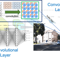 Role of Convolutional Layer in Convolutional Neural Networks