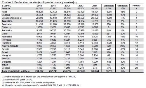 Ranking mundial productores de vino en 2014.