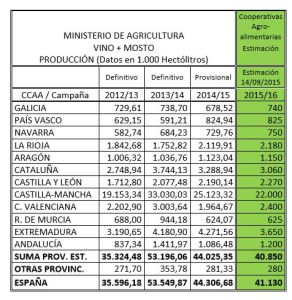 prevision-produccion-vino-españa-coop-agroalimentarias-españa-2015