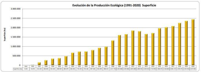 superficie agricultura ecologica españa