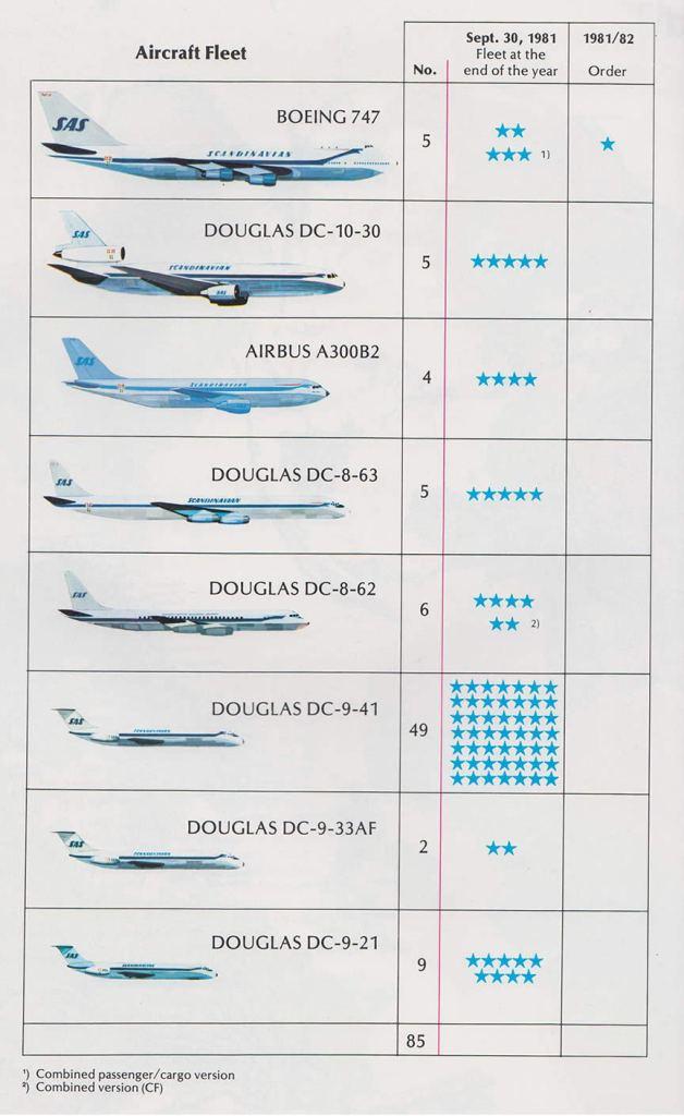 SAS 1981 Fleet