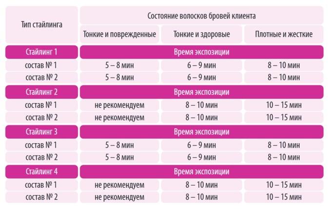 Таблица стайлинг Brow&Go