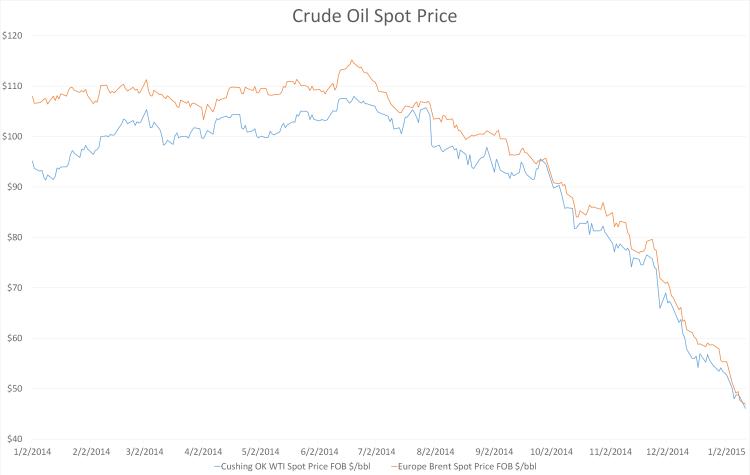 crude oil spot price jan 2014-jan 2015