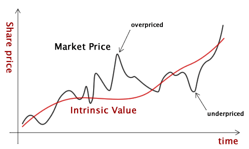 Image result for INTRINSIC VALUE PRICE CHART PICTURE