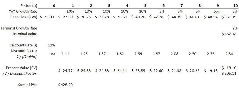 PV Excel #2