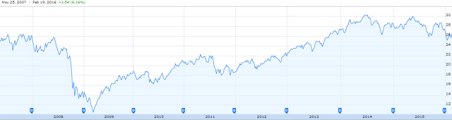 Guggenheim S&P Global Water Index ETF - Historical Performance
