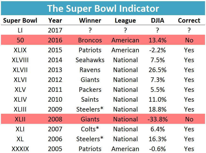 The Super Bowl Stock Market Indicator Vintage Value Investing