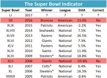 The Super Bowl Indicator Preview