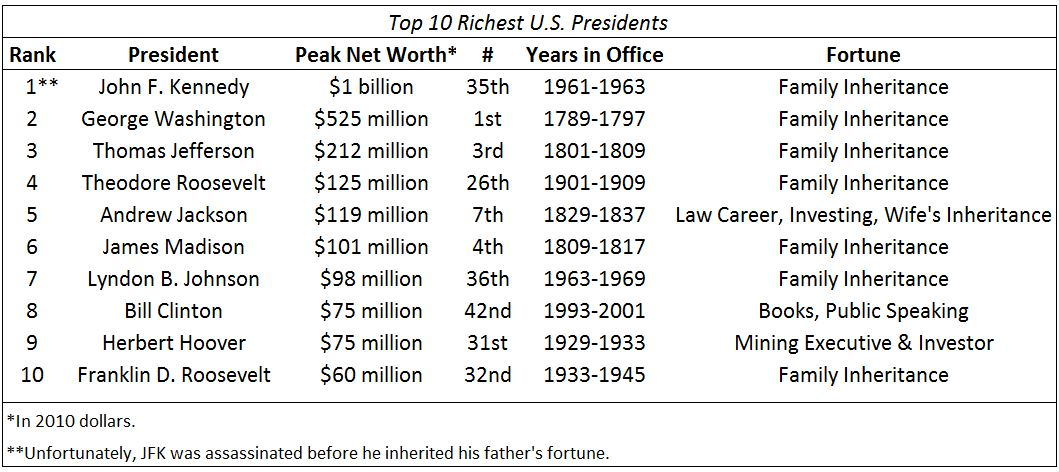 Who was the Richest President