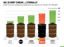 oil-is-dirt-cheap-chart