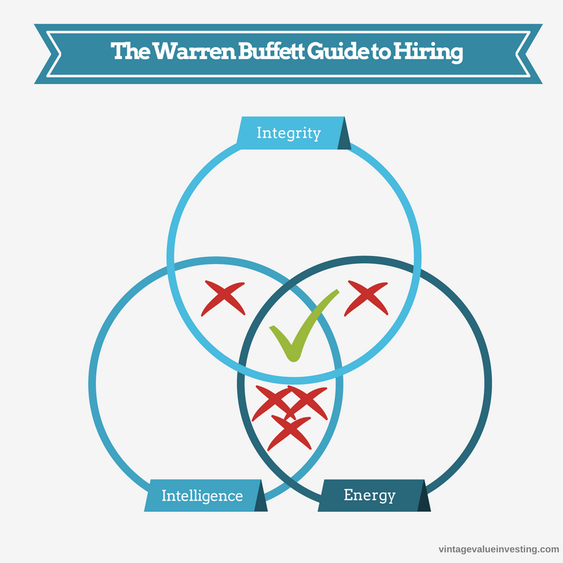 The Warren Buffett Guide to Hiring