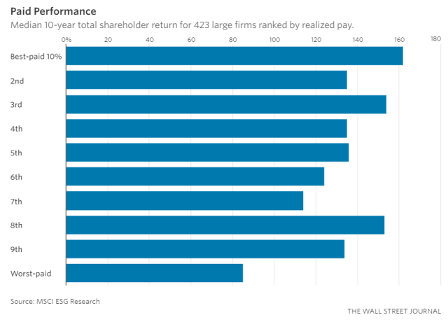 Chart of CEO Pay vs. Stock Performance - Vintage Value Investing