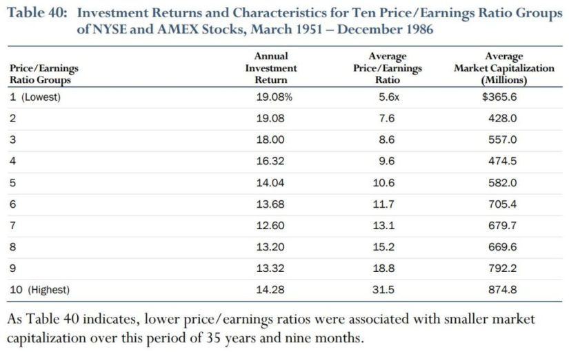 Price Earnings relation to Investment Return and Market Cap - Vintage Value Investing