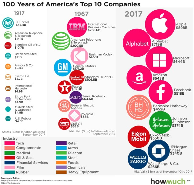 A Century of America's Top 10 Companies, in One Chart