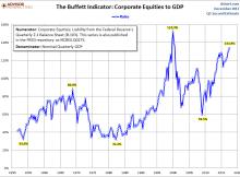 The Warren Buffett Indicator - Q4 2017