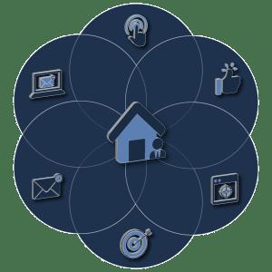 Vintory OmniChannel System