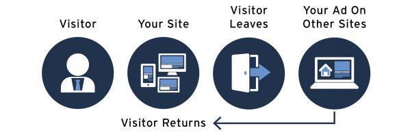 Vintory Retargeting Website Visitor