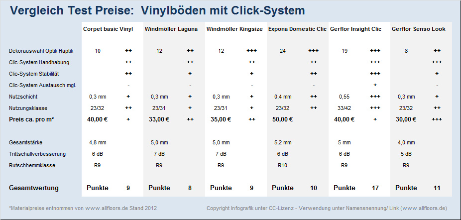vinyl designbelag klicksysteme test vergleich preise vinyl designbelag. Black Bedroom Furniture Sets. Home Design Ideas