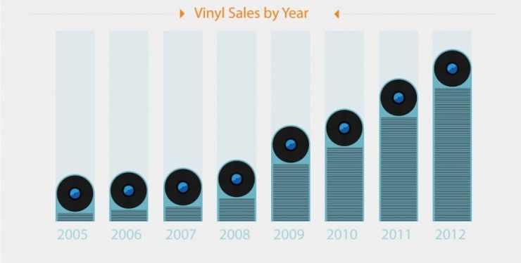 Vinyl Sales per Year - Amazon UK