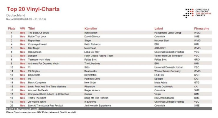 Top 20 Vinyl Charts in Deutschland | GfK Entertainment