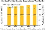 Infonetics Capital Expenditure Chart