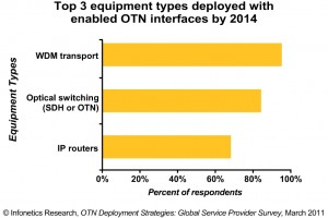 2011 Infonetics CRS OTN SP Survey