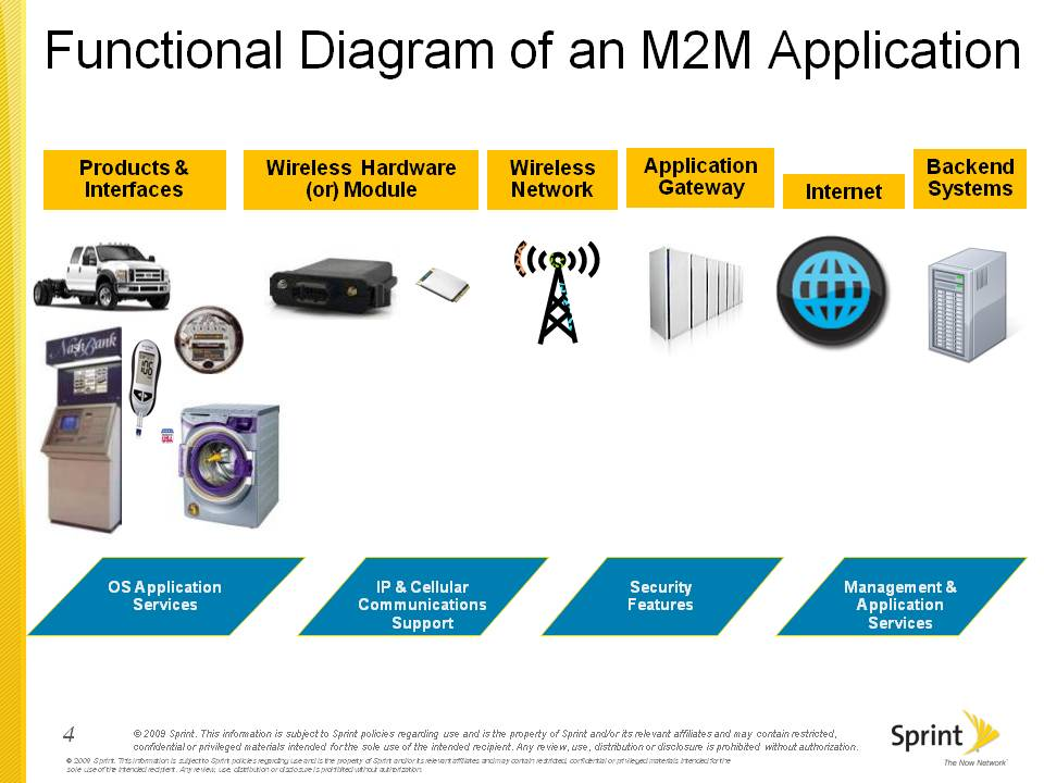 Emerging Devices and M2M Team Up for Explosive Growth- Part 2 – The